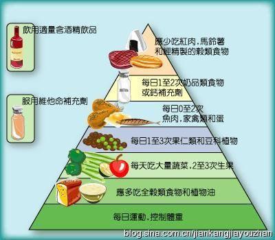 平衡膳食金字塔