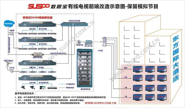 数字电视机顶盒接线安装示意图