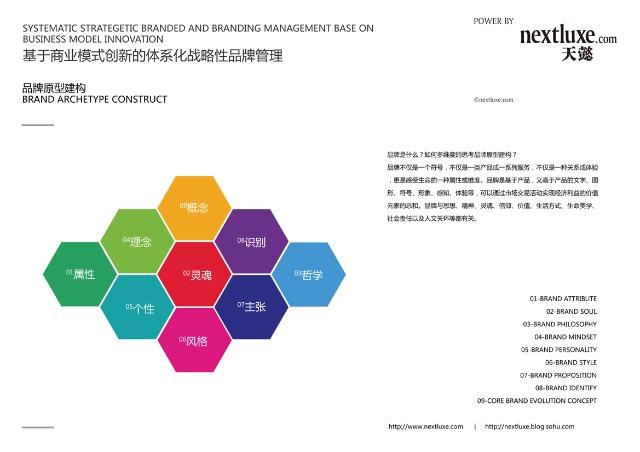 基于商业模式创新的战略性品牌管理思维导图与品牌原型建构图片