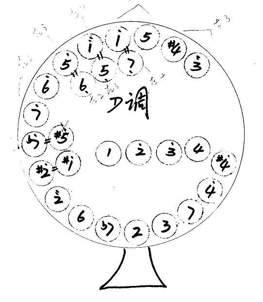 简笔画 设计 矢量 矢量图 手绘 素材 线稿 542_622