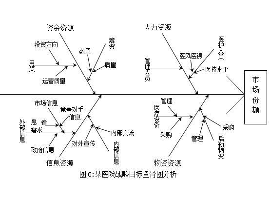 目标成本控制法_如何设计KPI指标体系(精细版)-北京医院营销企划理-搜狐博客